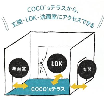 COCO'Sテラスから玄関・LDK・洗面室にアクセスできる